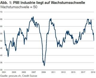 Pmi Februar 2019 Schweizer Industrie Kann Dynamik Aufrechterhalten